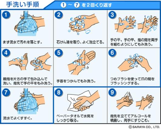 手洗いの手順表